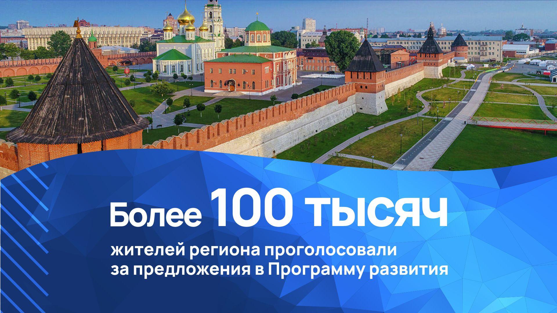 Более 100 тысяч жителей региона проголосовали за предложения в Программу развития